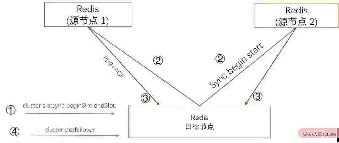腾讯的Tendis这么牛皮,能否替代Redis的位置?
