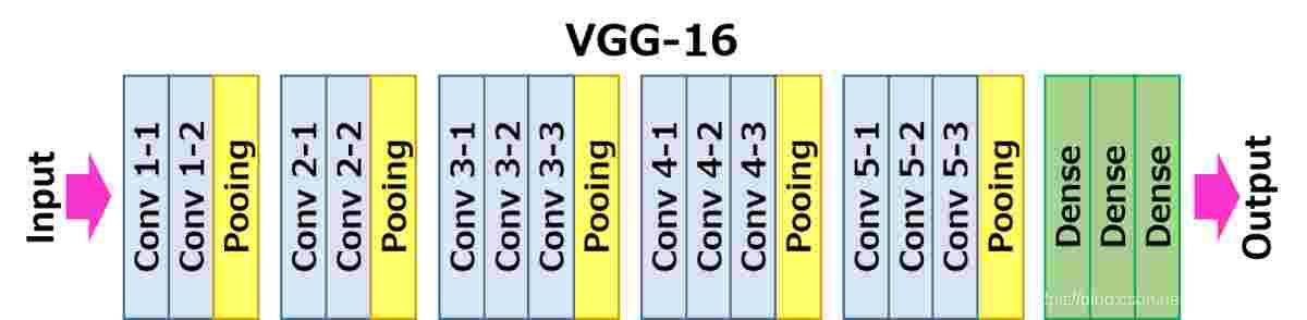 深度学习100例-卷积神经网络(VGG-16)辨认海贼王草帽一伙   第6天