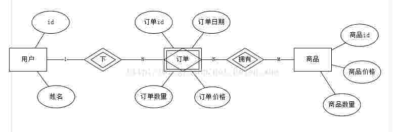 SQL基础教程番外2:数据库实体—联系模型(ER模型)