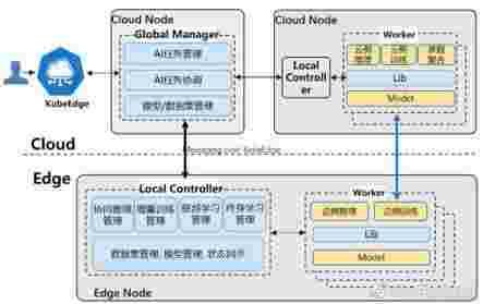 支撑边云协同终身学习特性,KubeEdge 子项目 Sedna 0.3.0 版别发布!