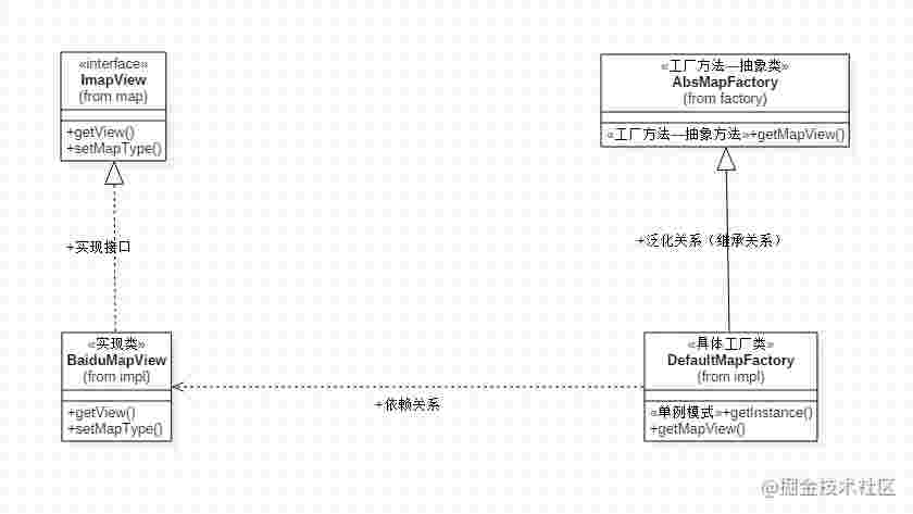 Android 架构师之路6 规划办法之工厂办法